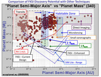 Comparison of Discovery Space for Exoplanets Expected from Major Techniques