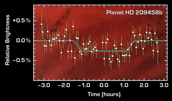 thumbnail of light curve plot of transiting planet