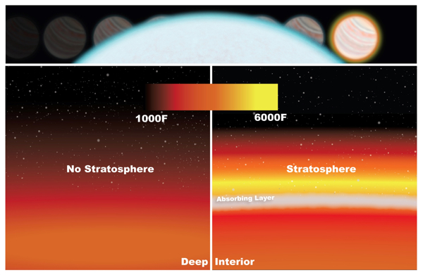 Photo of WASP-33b's stratosphere was detected by measuring the drop in light as the planet passed behind its star (top). Temperatures in the low stratosphere rise because of molecules absorbing radiation from the star (right). Without a stratosphere, temperatures would cool down at higher altitudes (left).